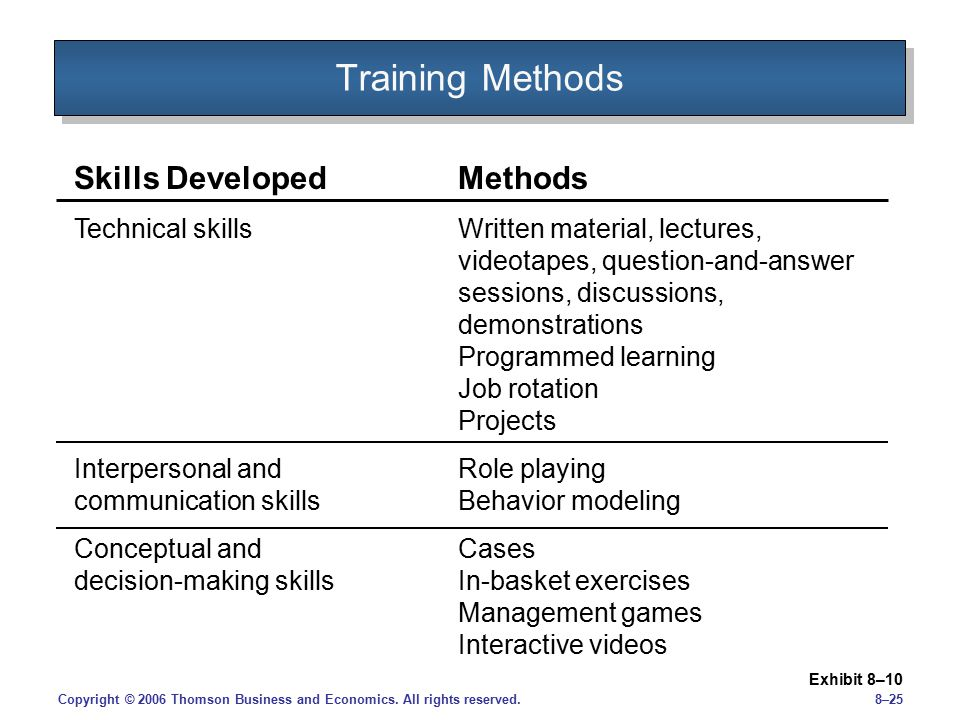 Training Methods Skills Developed Methods