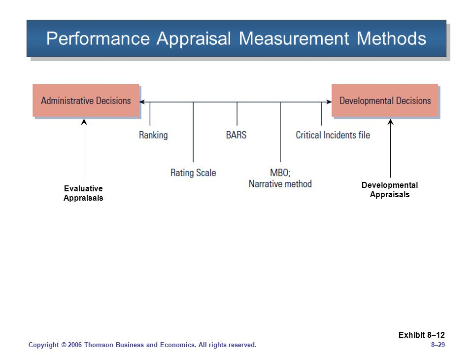 Performance Appraisal Measurement Methods