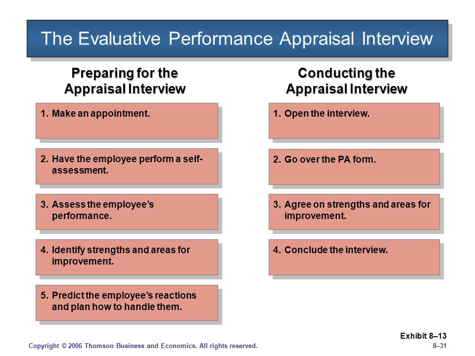 The Evaluative Performance Appraisal Interview