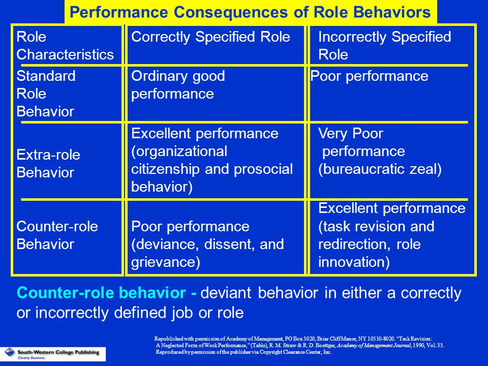 workplace deviance organizational citizenship behavior and Workplace deviance has generally been used to describe the following behaviors:  constructive deviance is related to organizational citizenship behavior.