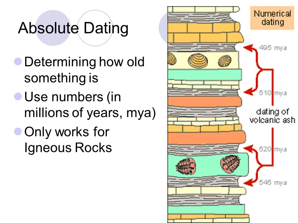 Absolute dating in geology