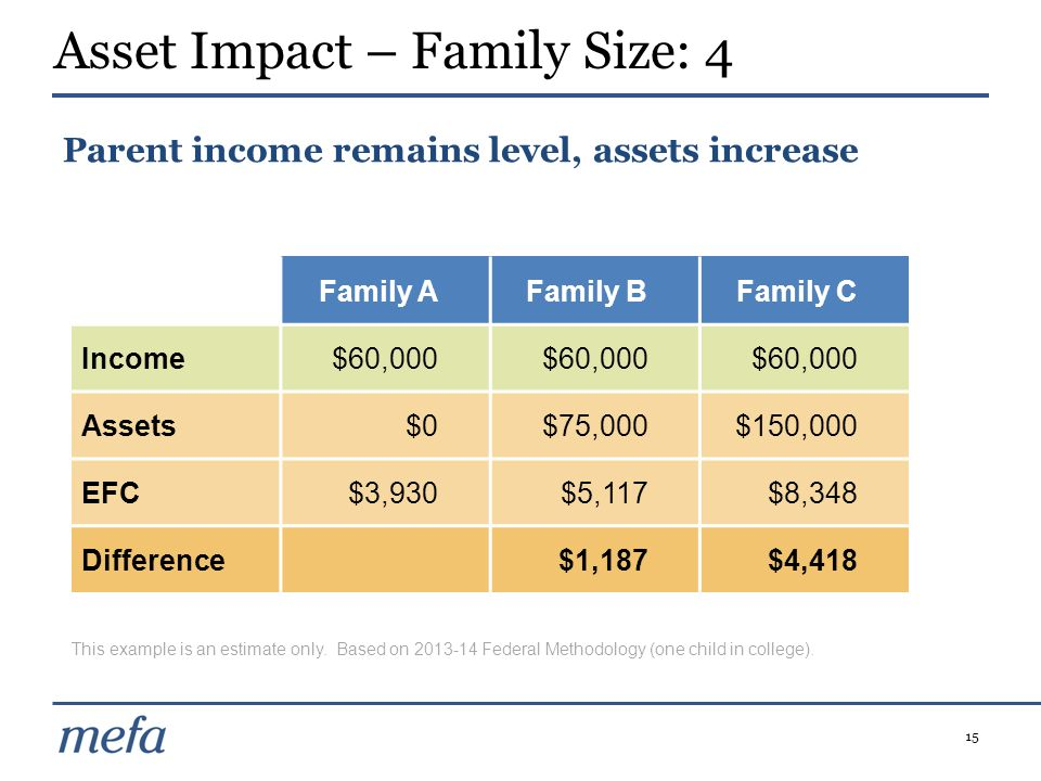 Asset Impact – Family Size: 4