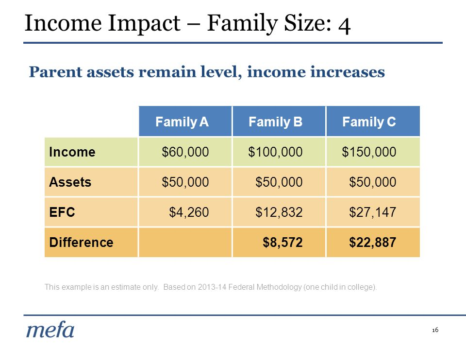 Income Impact – Family Size: 4