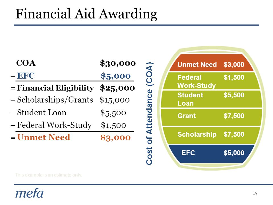 Financial Aid Awarding