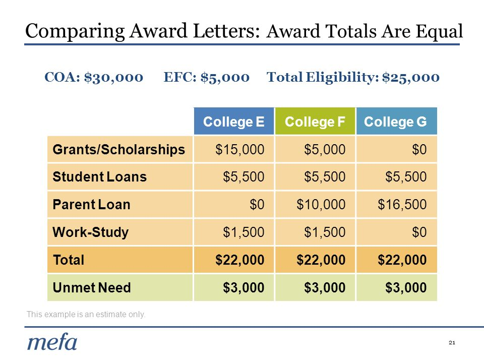 Comparing Award Letters: Award Totals Are Equal