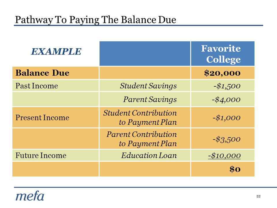 Pathway To Paying The Balance Due