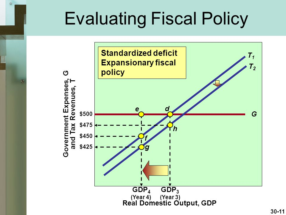 Evaluating Fiscal Policy