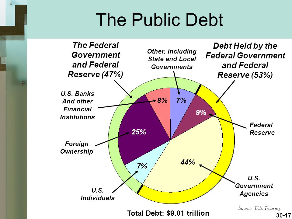 The Public Debt Debt Held Outside The Federal Government