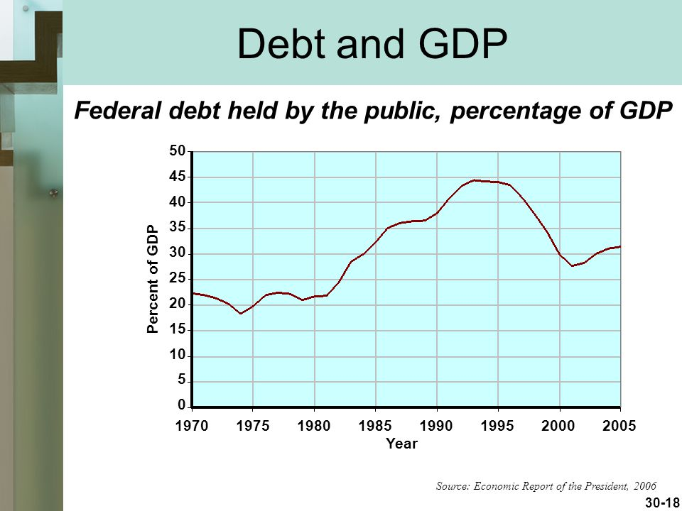 Debt and GDP Federal debt held by the public, percentage of GDP
