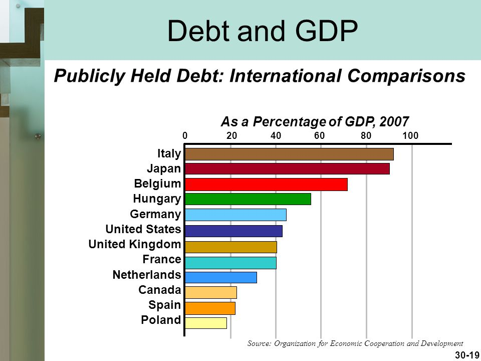 Debt and GDP Publicly Held Debt: International Comparisons