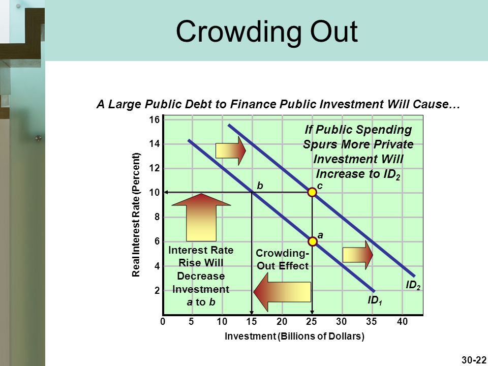 Crowding Out A Large Public Debt to Finance Public Investment Will Cause…