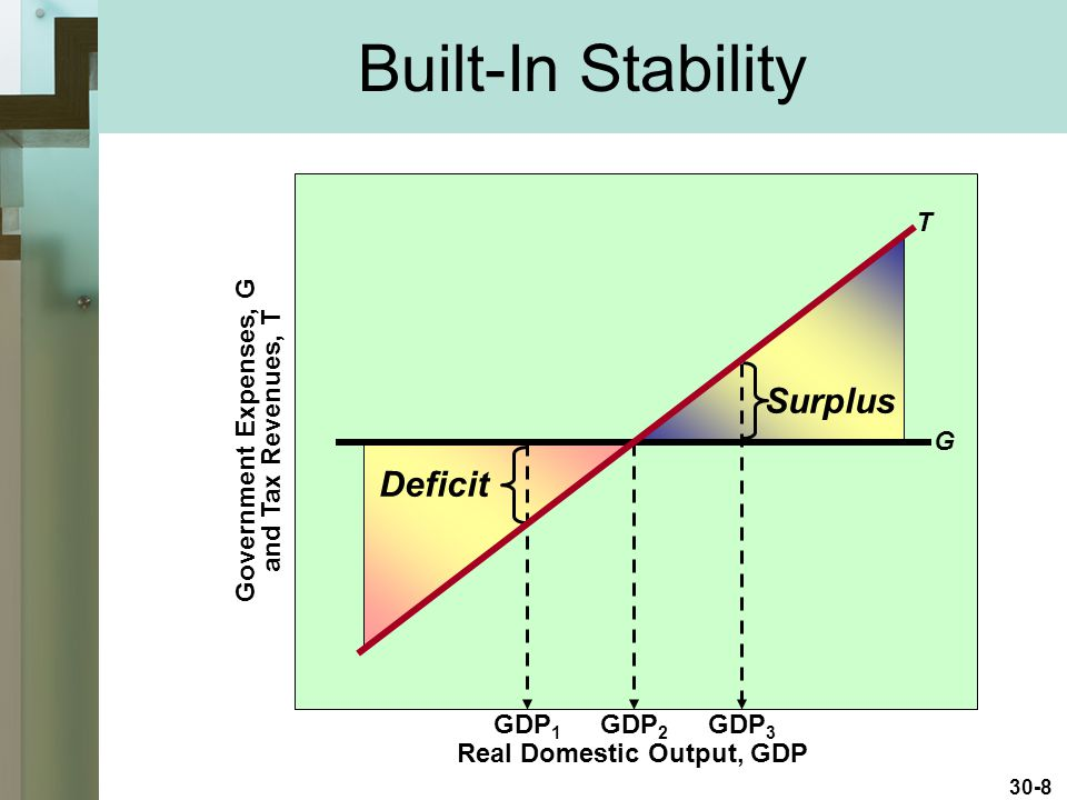 Built-In Stability Surplus Deficit T Government Expenses, G