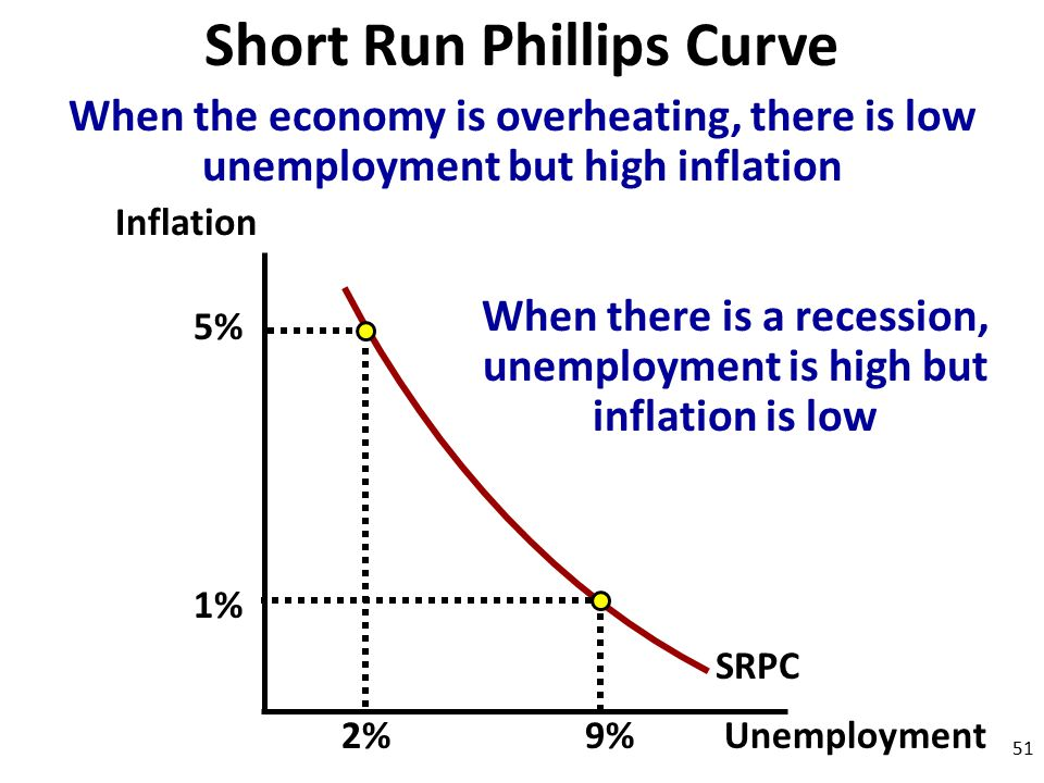 relationship between short run and long phillips curve