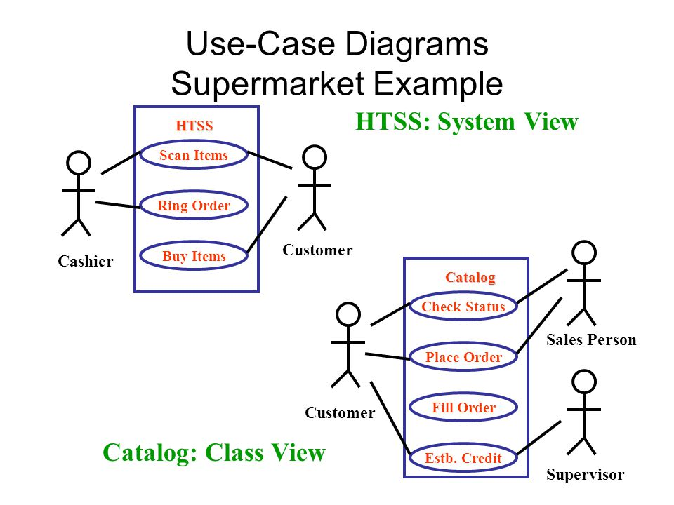 pizza hut use case diagram Pizza hut's andrew ashton & falcon's mikael lemberg shared how to create roi with social listening find out about pizza hut's social media strategy here.