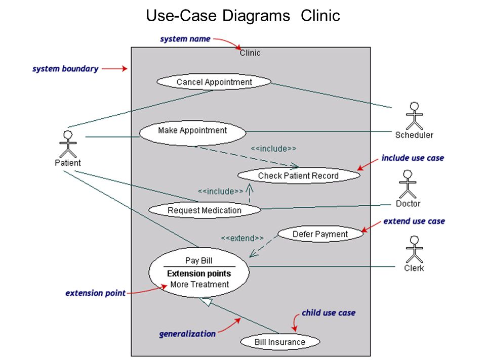 Component design and implementation diagrams ppt download 7 use case diagrams clinic ccuart Choice Image