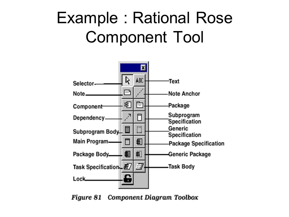 90 example rational rose component tool - How To Draw Component Diagram In Rational Rose