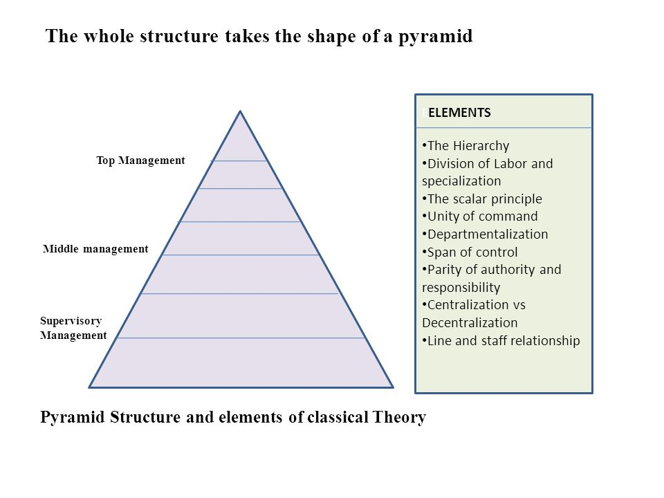 classical theory structure Classical theory structure introduction by way of illustration, in this document we will describe and explain the classical structural theory as presented by max weber.