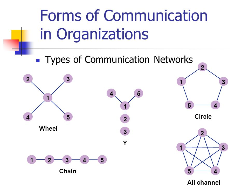 types of communication channels pdf