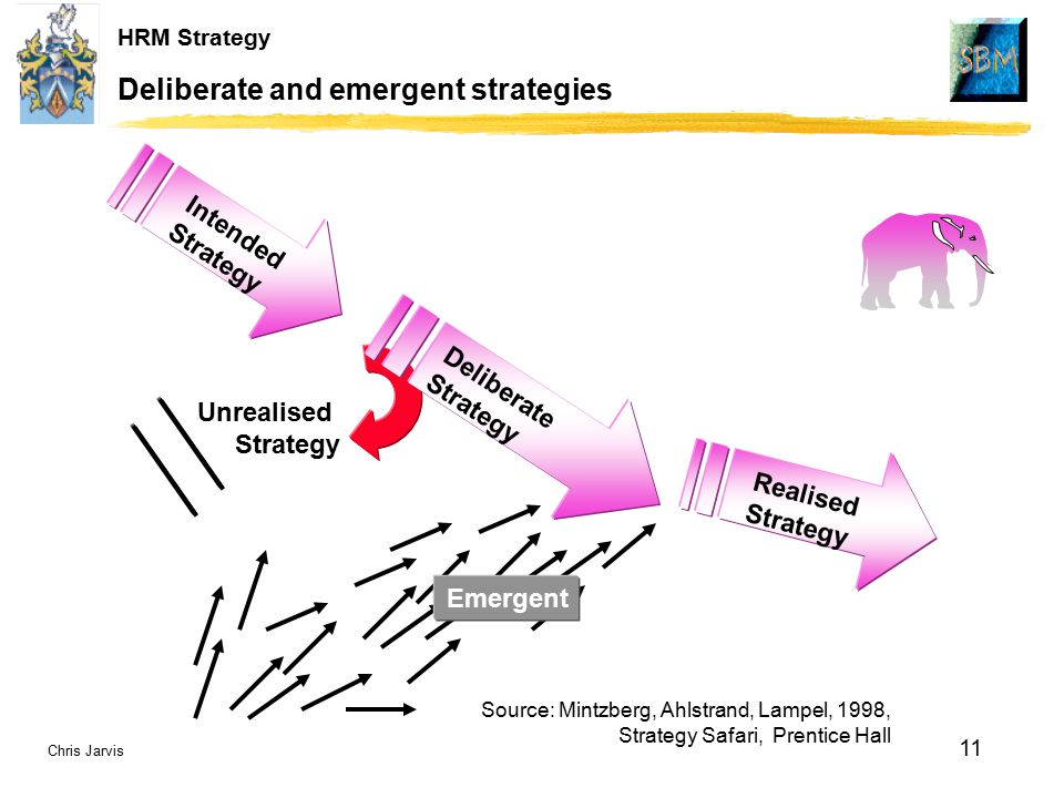 emergent or deliberate strategies Realized strategies are often a by-product of an organization's intended strategy (ie, the firm's plans), the firm's deliberate strategy (ie, the portions of the intended strategy that an organization continues to pursue over time), and its emergent strategy (ie, what the firm does in response to unexpected opportunities and.