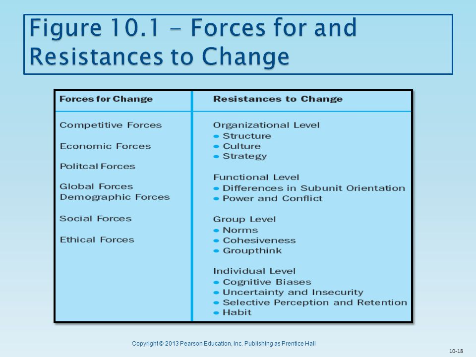 Figure 10.1 - Forces for and Resistances to Change