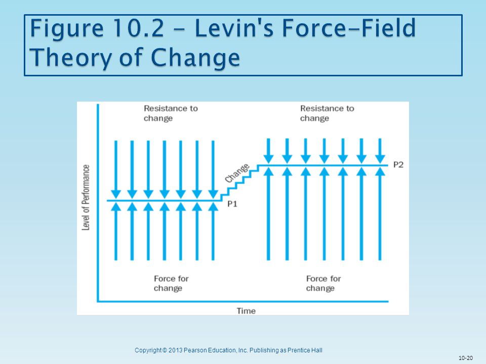 Figure 10.2 - Levin s Force-Field Theory of Change