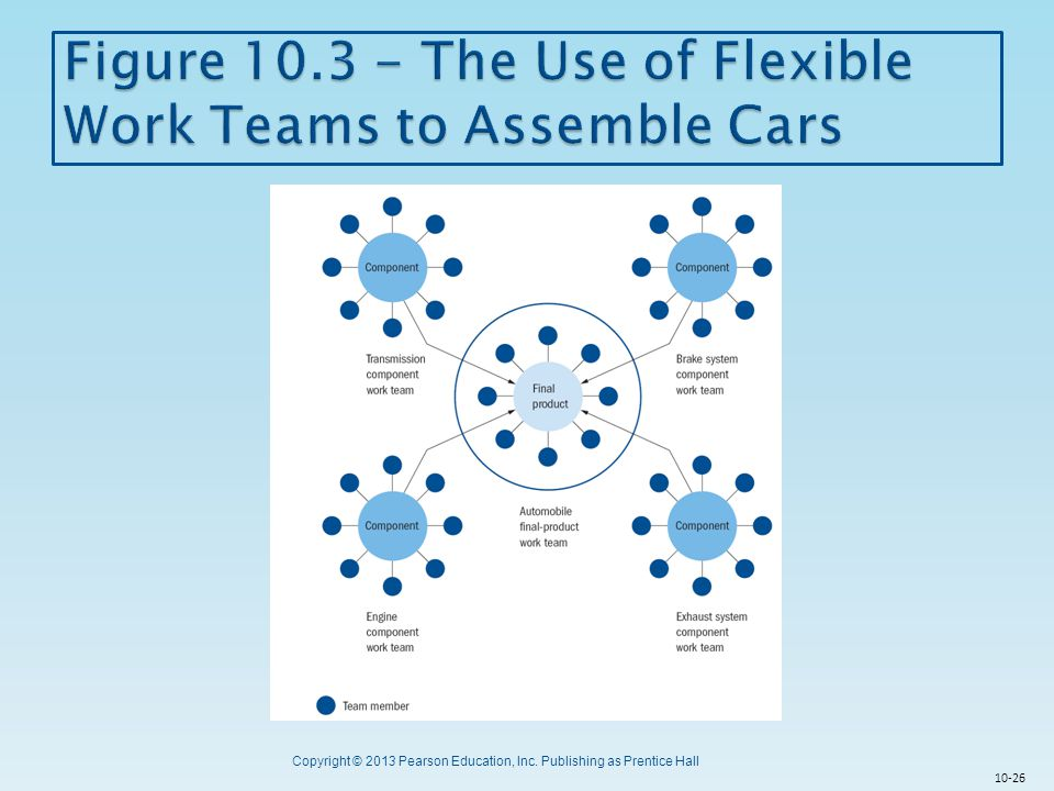 Figure 10.3 - The Use of Flexible Work Teams to Assemble Cars