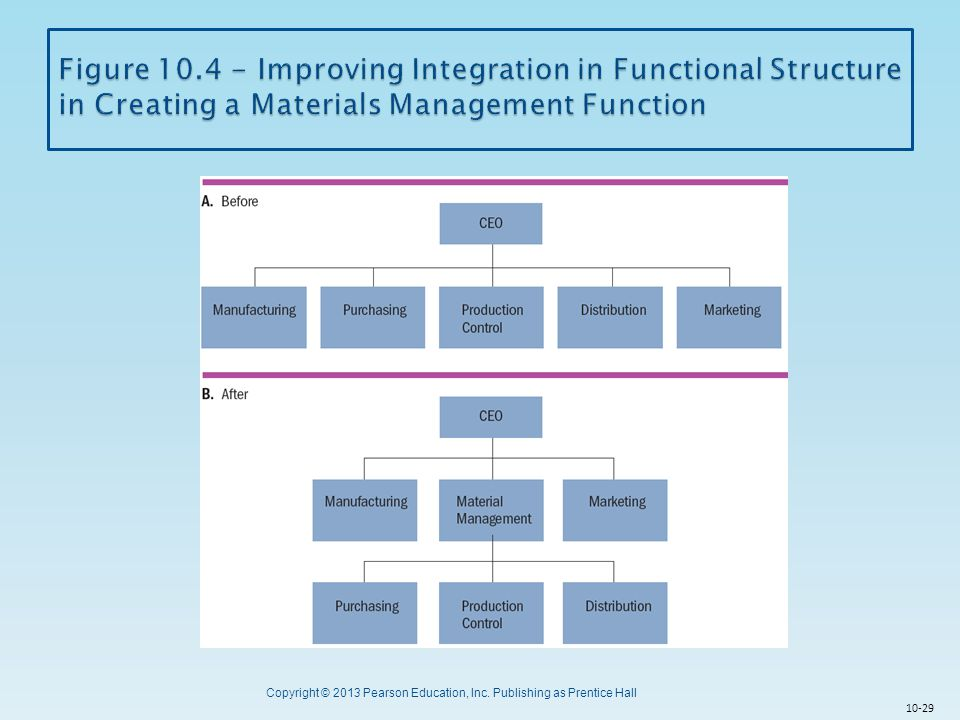Figure 10.4 - Improving Integration in Functional Structure in Creating a Materials Management Function