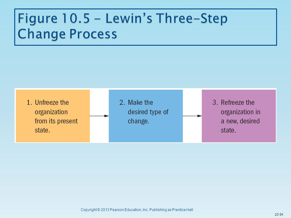 Figure 10.5 - Lewin's Three-Step Change Process