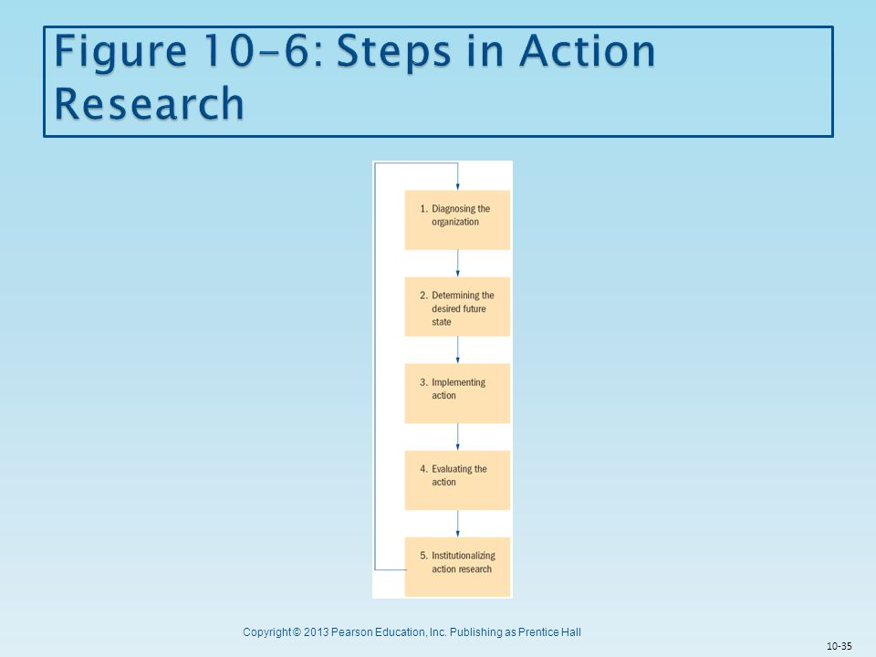 Figure 10-6: Steps in Action Research