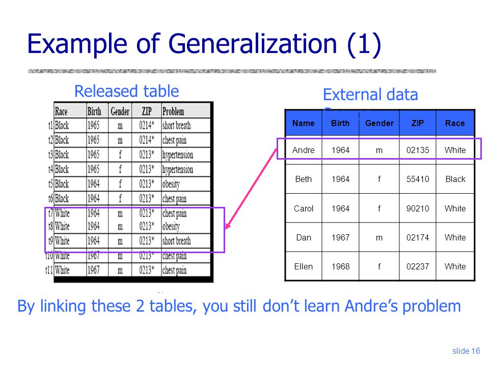 Example of Generalization (1)
