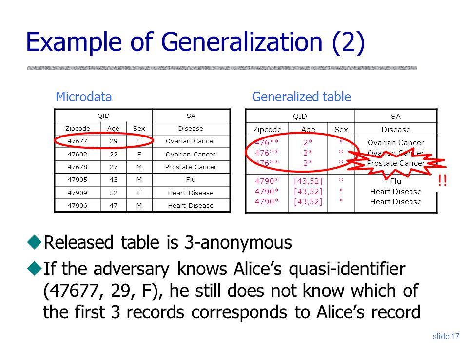 Example of Generalization (2)