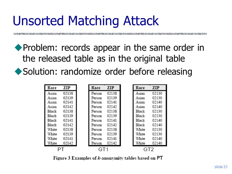 Unsorted Matching Attack