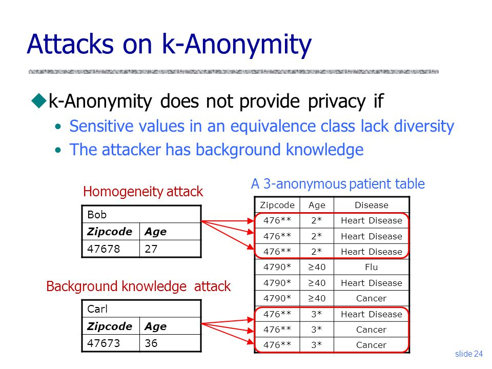 Attacks on k-Anonymity