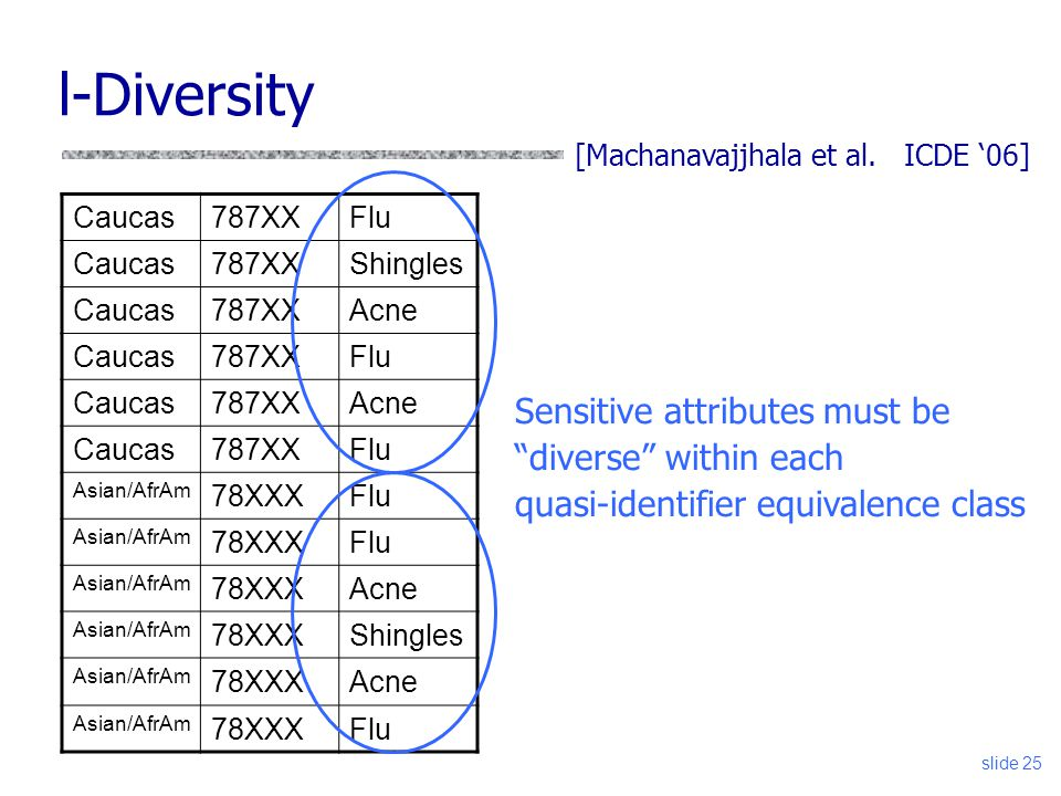 l-Diversity Sensitive attributes must be diverse within each