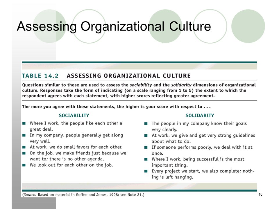 """assessing organizational culture essay example As the white paper makes clear, """"the greatest security initiative may fail  from  discussing confidential topics outside the workplace are consistently ignored   assessing a corporate culture requires critical thinking and analysis because it  lies."""