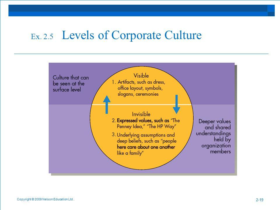 Ex. 2.5 Levels of Corporate Culture