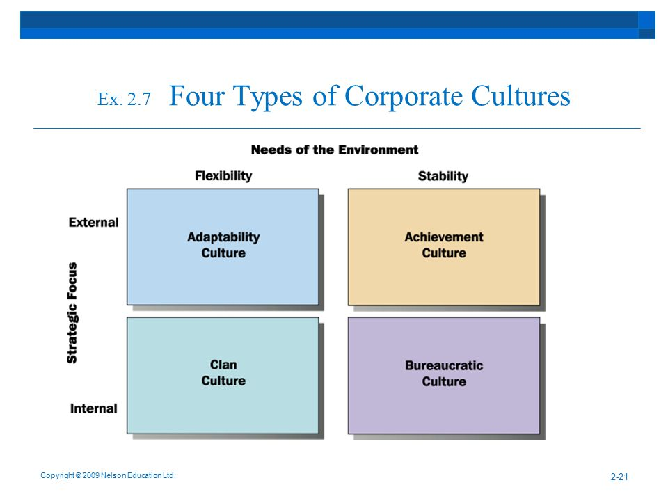 Ex. 2.7 Four Types of Corporate Cultures