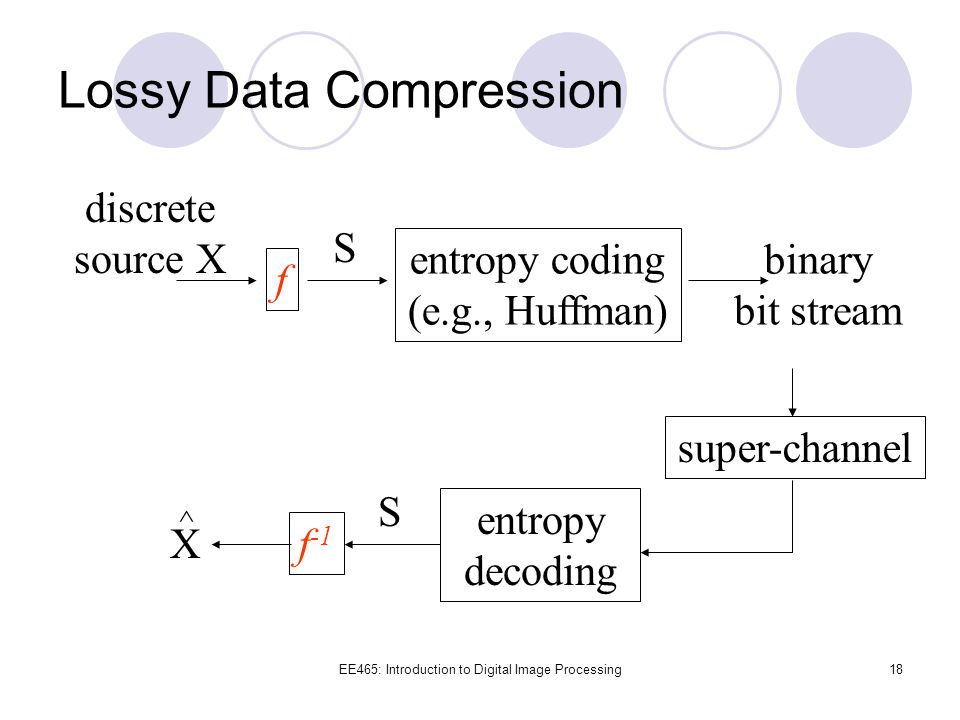 Lossy Data Compression