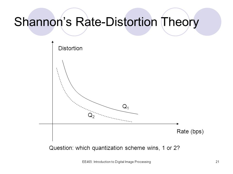 Shannon's Rate-Distortion Theory