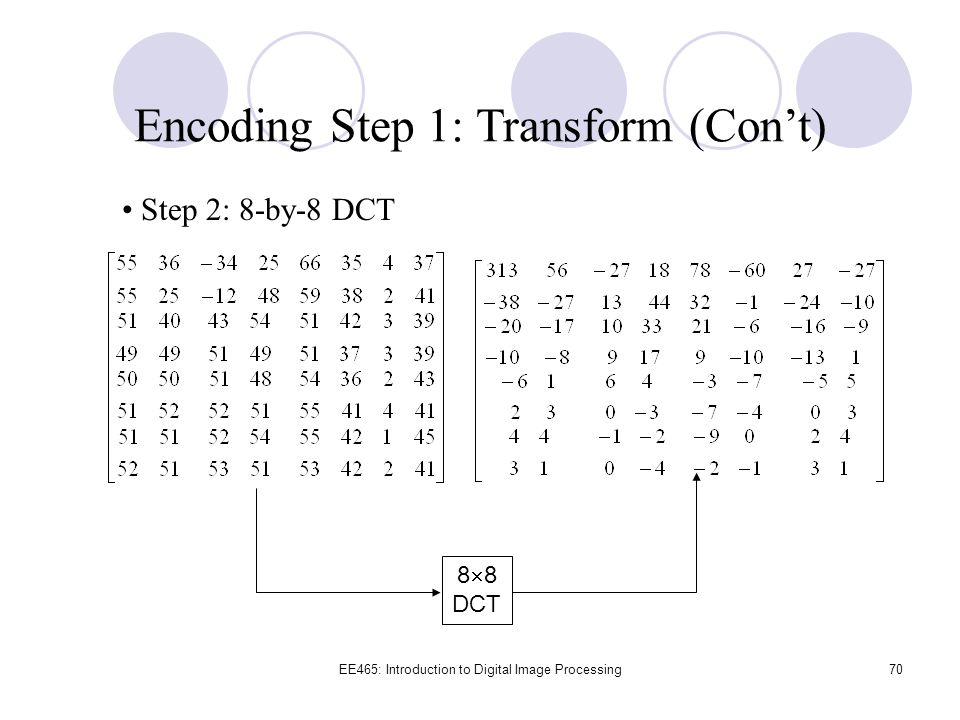 Encoding Step 1: Transform (Con't)