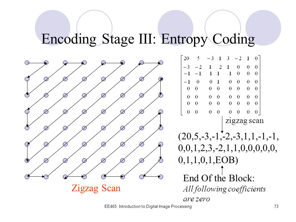 Encoding Stage III: Entropy Coding