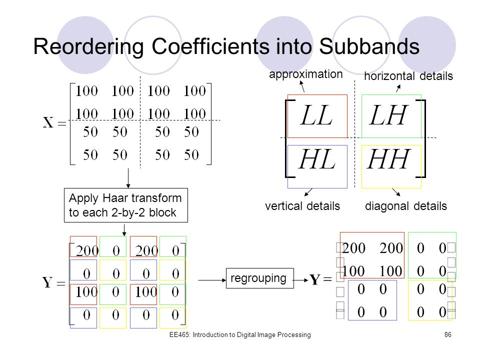Reordering Coefficients into Subbands