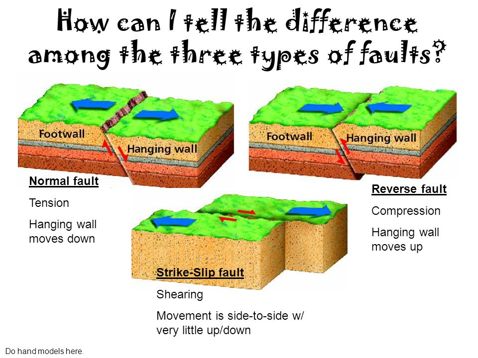 Section 1 Forces in Earths Crust ppt video online download – Types of Faults Worksheet