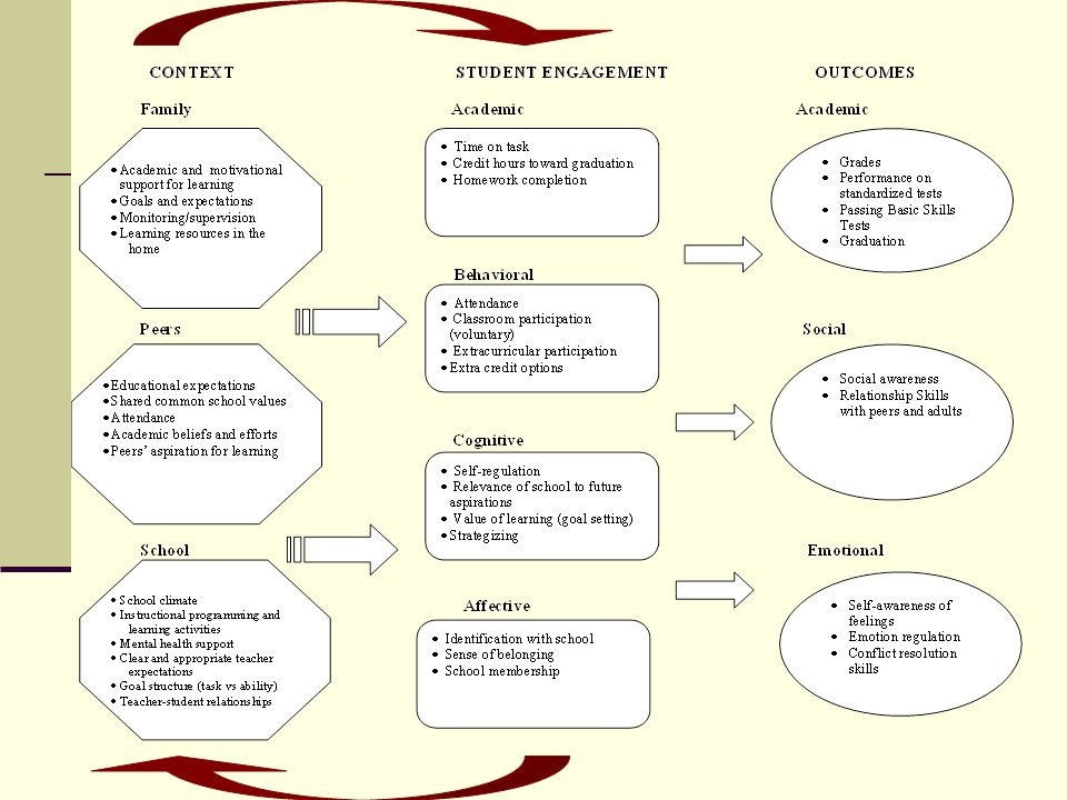 Student Engagement Model