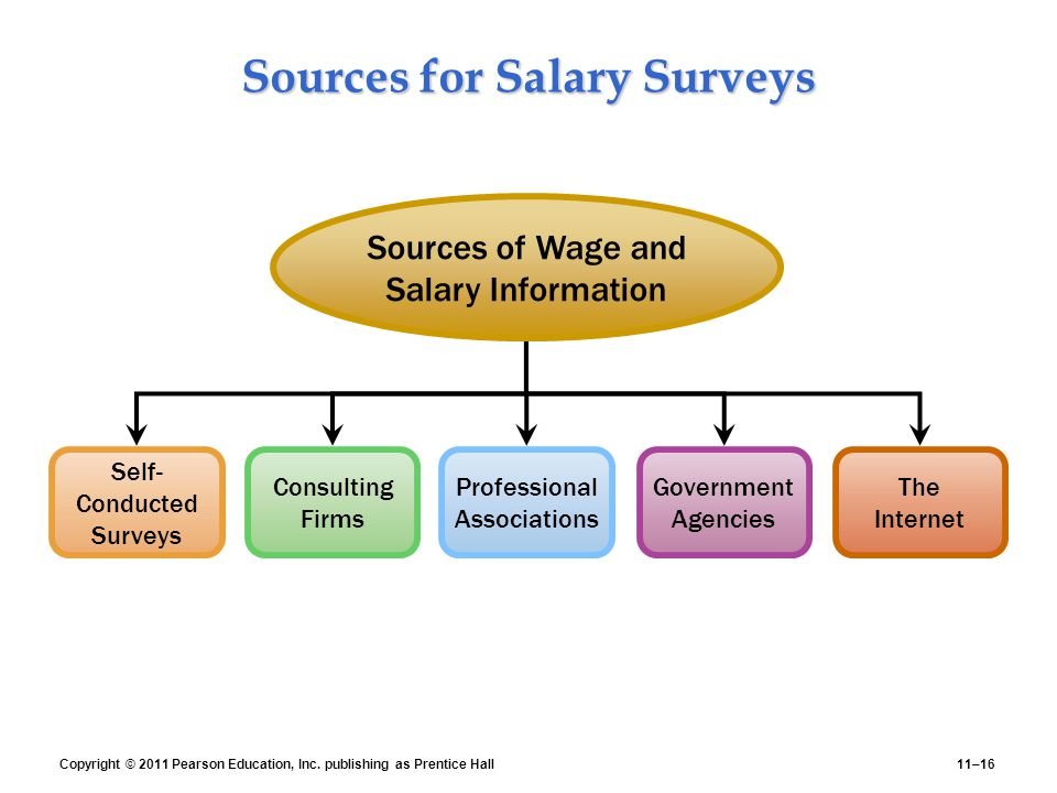 human resource management wages and salaries Pondicherry university  gary dessler in his book human resource management defines  it is paid in the form of wages, salaries and employee benefits.