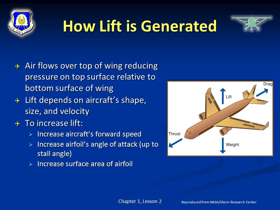 How Lift is Generated Air flows over top of wing reducing pressure on top surface relative to bottom surface of wing.