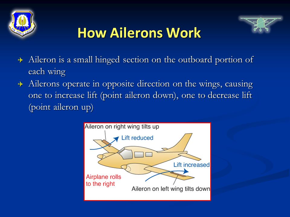 How Ailerons Work Aileron is a small hinged section on the outboard portion of each wing.
