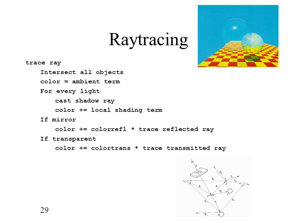 Raytracing trace ray Intersect all objects color = ambient term