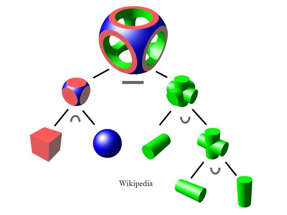 Tree of objects Wikipedia