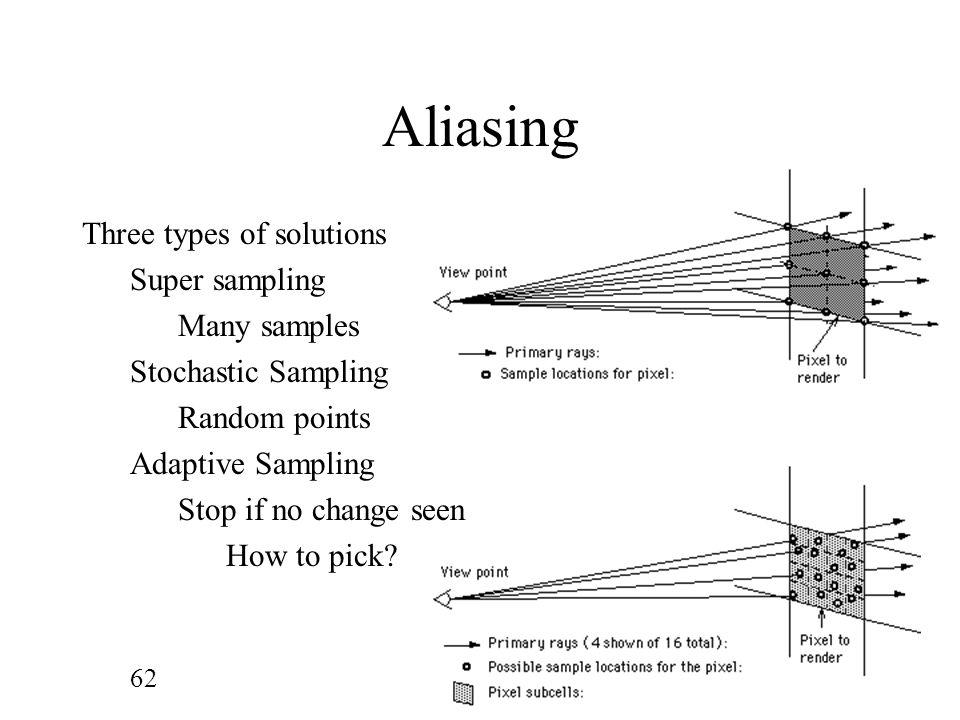 Aliasing Three types of solutions Super sampling Many samples